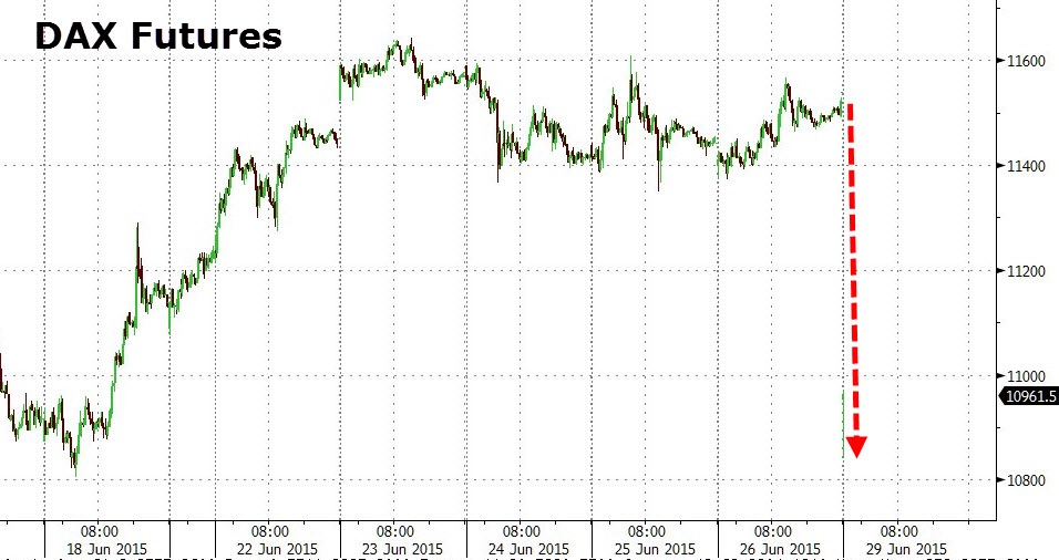 German stocks opened almost 7% lower on Monday before rebounding strongly. As of now, there have been no news pertaining to matters in Greece or the Eurogroup.  Chart courtesy of Zero Hedge