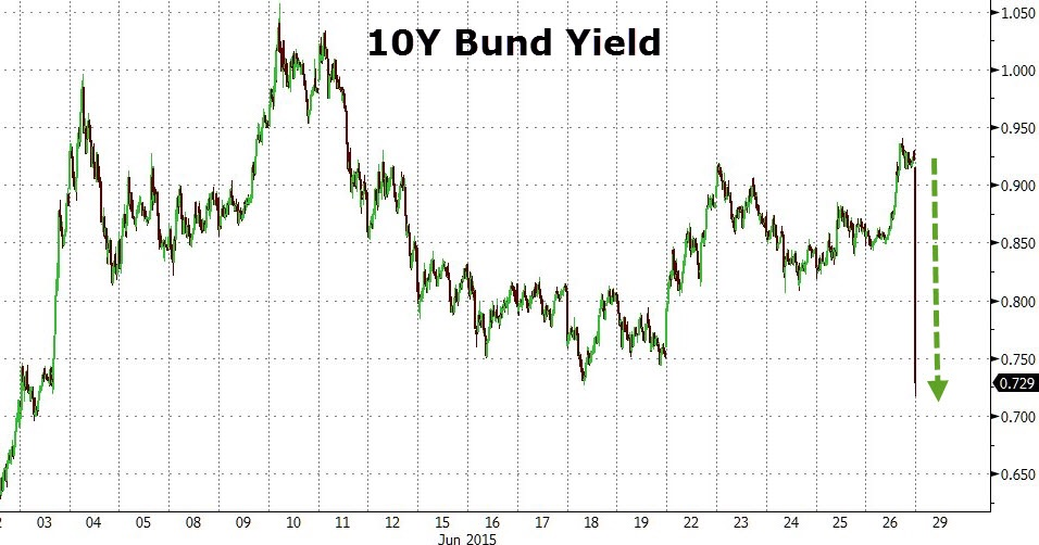 German 10-year bund yields fell by 27bp at Monday's European open as risk assets are sold and safe haven assets are sought after. Government bonds in Switzerland, Sweden, Norway, the UK, and France are also trading higher. This is the de-risking trade we spoke about in our primer we put out last week, where obvious rotations across asset classes and geographies happen.  Chart courtesy of Zero Hedge