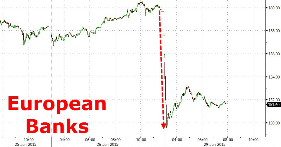 """European financials have absolutely collapsed although they have come off their lows. Greece's stock market will remain closed throughout the week, a handy way of """"shielding"""" Greek banks from the reality that is confronting the rest of Europe and the world.  Chart courtesy of Zero Hedge"""
