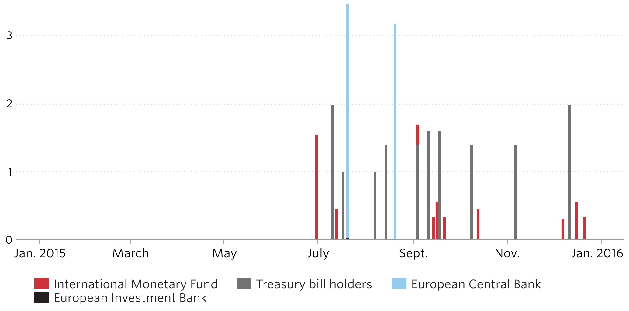 Greek loans that are due in 2015. The €1.5bn IMF repayment seems all but a quaint bush in a thicket. The €2.1bn due to the ECB on 17 July seems scarier.  Chart courtesy of the WSJ