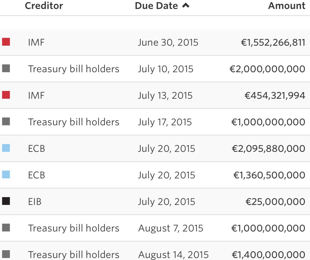 A detailed breakdown of Greek obligations till August. The ECB remains its largest creditor.  Chart courtesy of the WSJ
