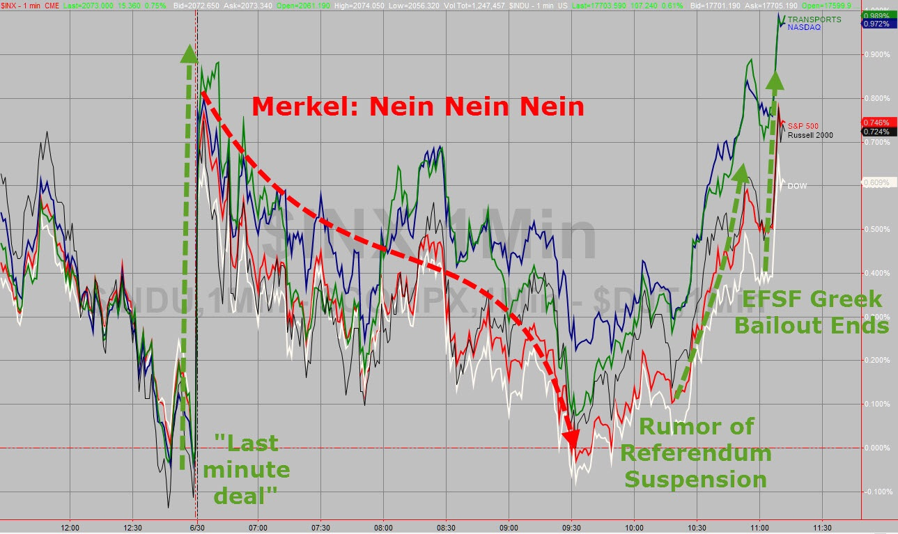 """""""The chops"""" as we like to call it, pretty much says it all...  Chart courtesy of Zero Hedge"""