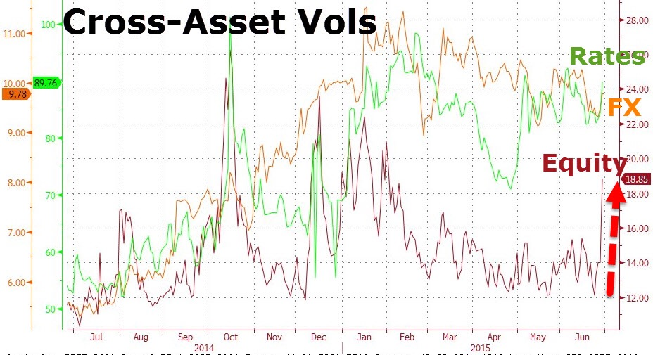 Implied volatility on global equities has spiked by the most across the spectrum of assets, as was to be expected given their benign nature of trading leading up to the current fiasco.  Chart courtesy of Zero Hedge