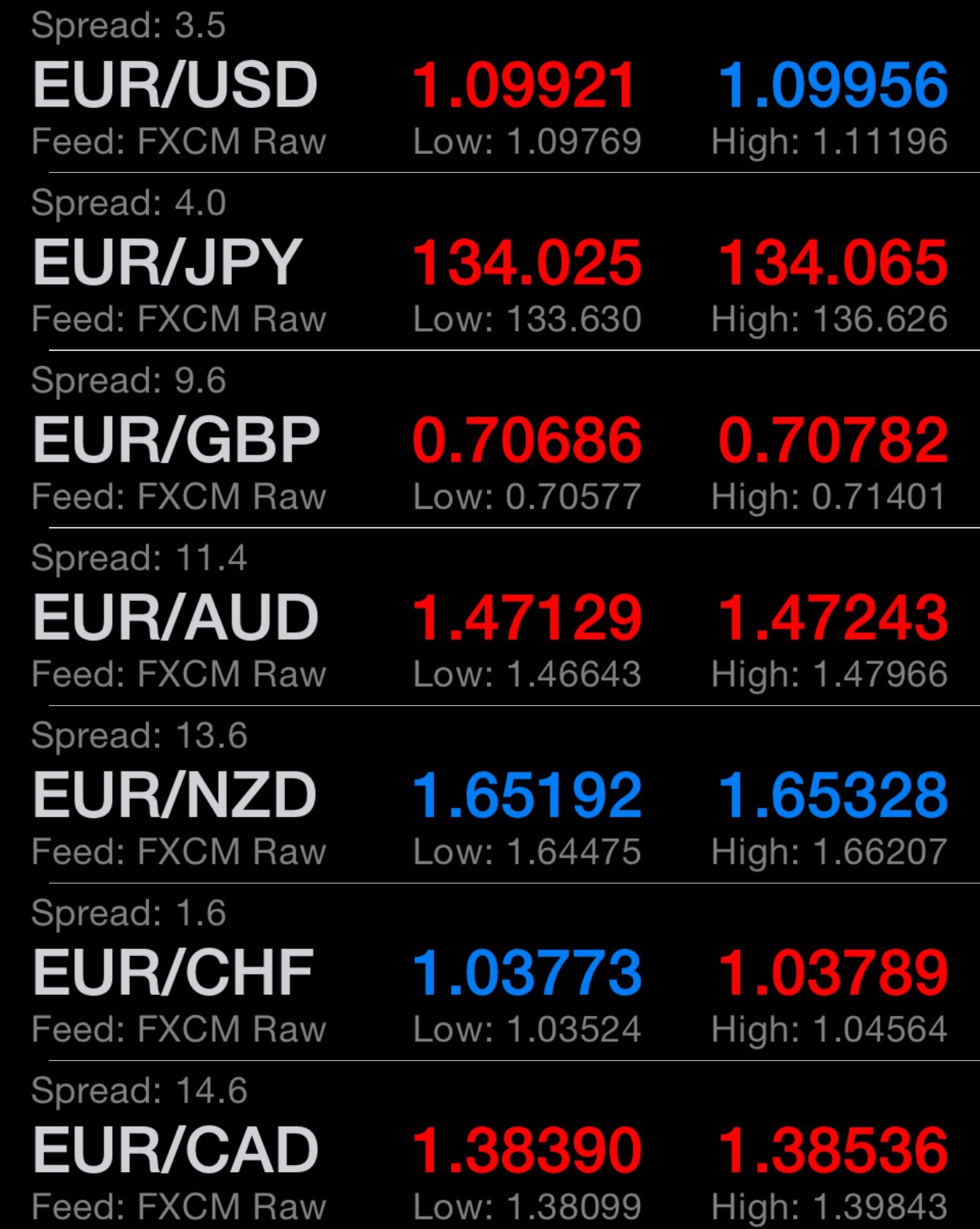 Very early in illiquid pre-open trading, euro is much lower against all majors especially the yen. USDJPY is 150pips under Friday's close, EURUSD is under 1.1, 100pips under Friday's close.   Chart by Business Of Finance