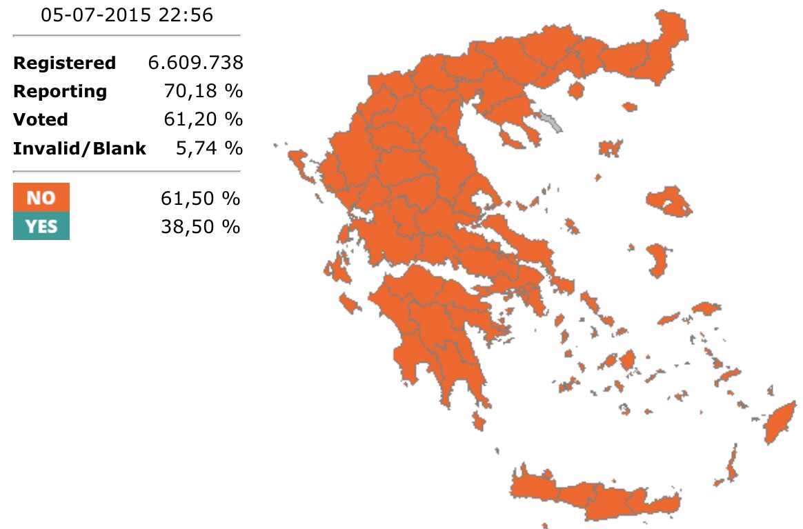 Every single state in Greece has voted no. 70% of all votes have been counted so far and it is a landslide victory for Tsipras and his grand gambit.  Ministry Of Interior