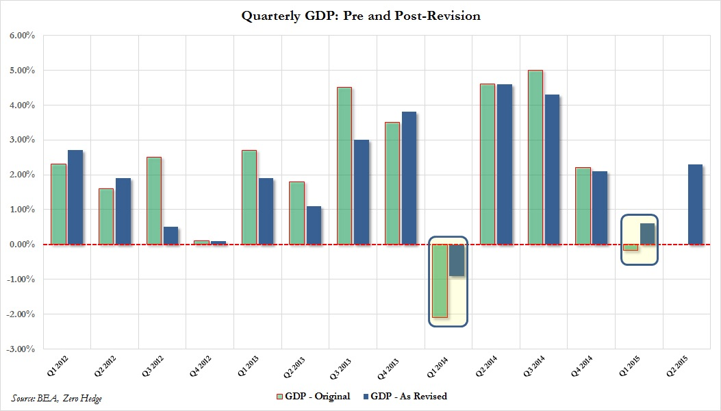 Final U.S. 1Q15 GDP was revised higher from -0.2% to 0.6% QoQ. Preliminary 2Q15 GDP growth came in at 2.3% against expectations of 2.6%. This affirms the view that the weakness in the first quarter was due to temporary and cyclical factors, rather than structural weakness many had feared.  Chart courtesy of Zero Hedge