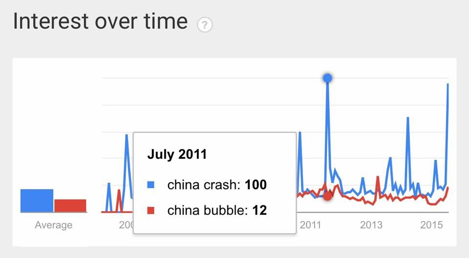 """Google search volumes for key search terms such as """"China crash"""" or """"china stock crash"""" have reached incredibly high levels, only surpassed by those seen in July 2011 where a similar episode greeted Chinese stocks. Historically, Google search volumes on trending subjects have been reliable indicators of some sort of inflection point of the underlying. While we are not saying correlation is causation, it is worthwhile to have this in mind.   Chart by Business Of Finance"""