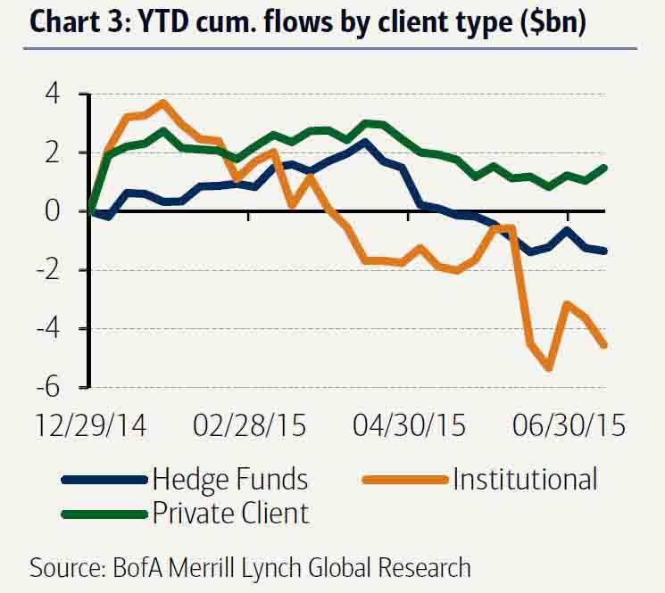 There has been a net outflow from equity funds since the start of 2015. Institutional demand has been extremely weak, and chances are that such funds have rotated into the high yield bond market.  Chart courtesy of BofAML