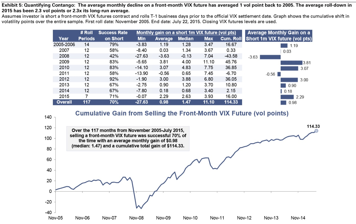 Total returns from selling front-month VIX futures (November 2005 to July 2015) stand at 114.33 points when contracts are rolled monthly. There is a 70% average success rate for analyzed period. Even during high vol periods of 2008, this strategy still managed a success rate of 42%.  Chart courtesy of Goldman Sachs
