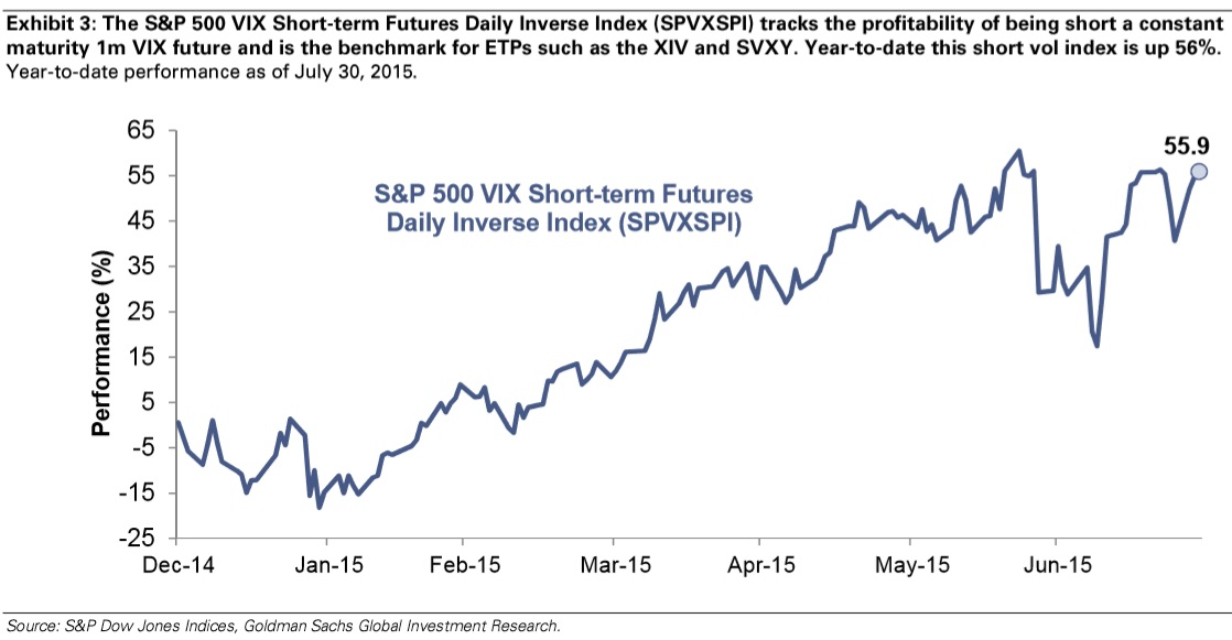 Since the start of 2015, the index which tracks the inverse of short-term VIX futures has rallied 55.9%, handily making it the top performing benchmark, if one can call it so, across all other comparable assets. Several inverse VIX ETFs use this index as a benchmark. Despite equity returns being mostly muted YTD, selling short-dates vol has proven to be immensely profitable.  Chart courtesy of Goldman Sachs