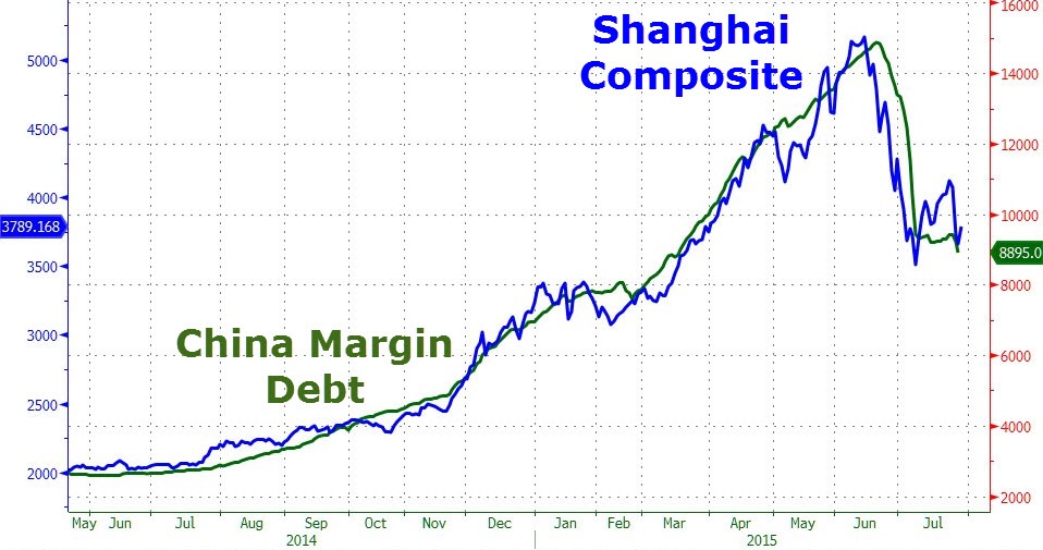 Many of the retail stock brokerage accounts in China are heavily funded by margin debt, which has historically been tightly correlated with stock prices themselves. In this case, we believe that correlation is causation - since retail trading makes up 80% of the local markets.  Chart courtesy of Zero Hedge
