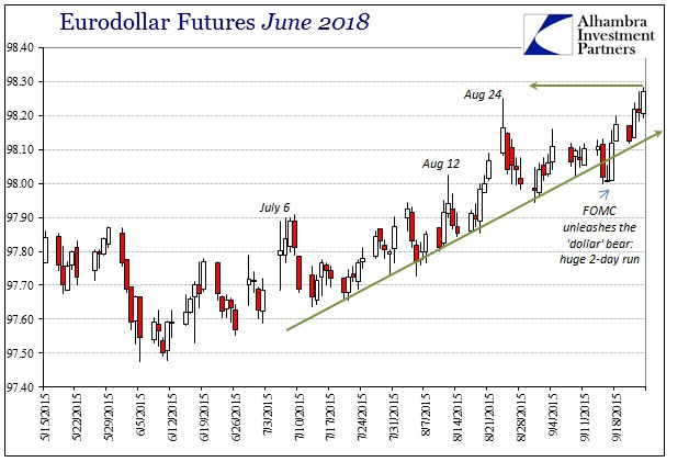 Eurodollar futures for delivery in June 2018 (28 months out) have been on a stead uptrend since June 2015, indicating that the Eurodollar deposit rate (short term interbank outside USD) has been sliding despite talks of a Fed liftoff.  Chart courtesy of Alhambra Investment Partners