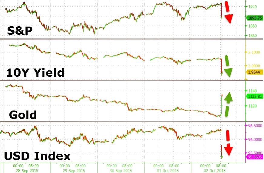 In the immediacy of September's dismal NFP jobs report, the U.S. dollar was offered hard, treasury (bond) yields sunk, gold popped, and stocks tumbled as bets for a 2015 rate hike were destroyed.  Chart courtesy of Zero Hedge