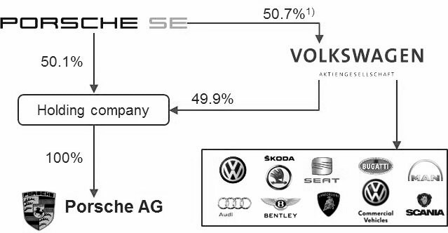 The current corporate structure of Porsche SE, the parent company of Volkswagen Group, which has a majority stake (if not a full stake) in the following companies: Volkswagen AG (the company in the center of this emissions scandal), Sokda, Seat, Audi, Bentley, MAN, Lamborghini, Scania, and Bugatti. Porsche SE, under its holding company, therefore essentially controls the VW Group.