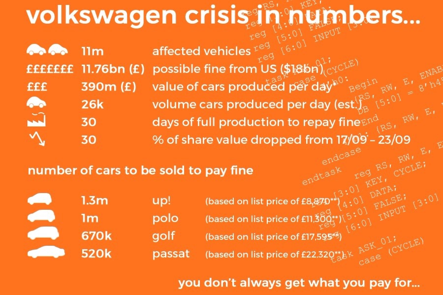 The Volkswagen emissions scandal in numbers. An infographic showing how much the beleaguered company is set to loose, and puts it in perspective of VW's production capacity.