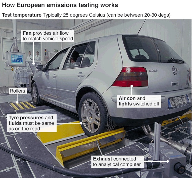 An actual vehicle certification test being conducted on a VW Polo. Such tests are well calibrated to recreate real life conditions as best as possible. However, as Volkswagen vehicles have shown, it is all too easy to game loopholes in this system with a few medications to the vehicles' onboard computers.  Image credit: Wikipedia