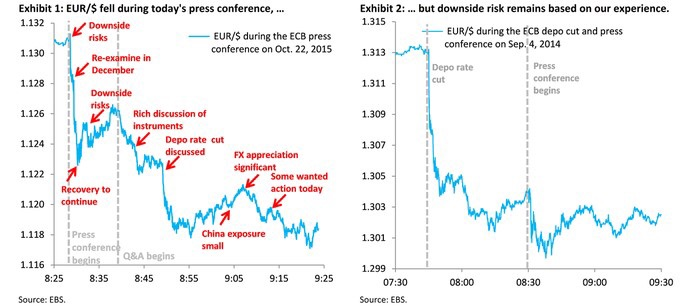 A visual timeline depicting the comments from ECB president Mario Draghi, and how the market (EURUSD) reacted in actual time. There was mention of more future accommodation, the scaling up of the ECB's PSPP, and further reduction to the deposit rate. The euro capped the week after its worst in 11 months.  Chart courtesy of Barclays