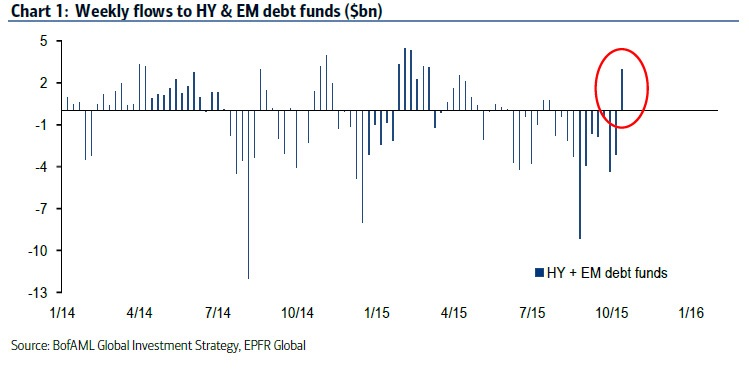 High yield (HY) and emerging market (EM) debt funds saw strong inflows last week, after having consistently seen liquidations on the heels of a global de-risking trade running in parallel to the major corrections/bear markets in stock markets across the world. If all goes well, institutional flows like this should herald a much more secular bull market across various asset classes.   Chart courtesy of BofAML
