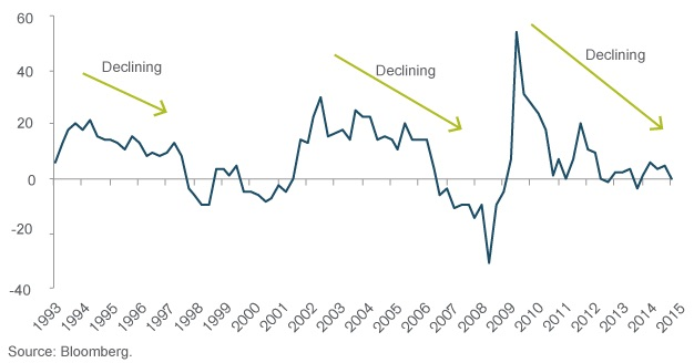 Chart 1: U.S. corporate profit growth (1993-2015)