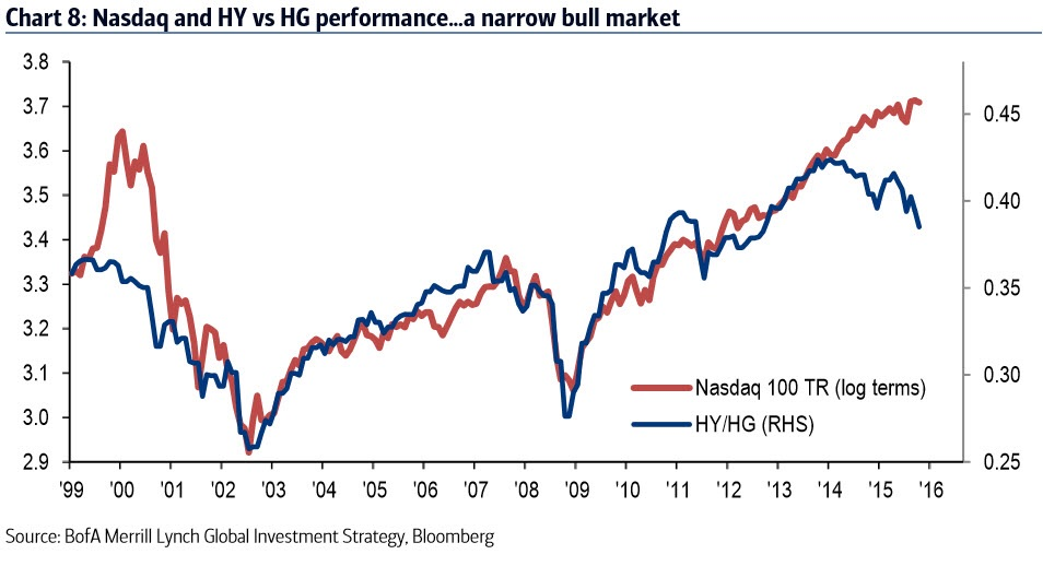 And while the overall stock market looks healthy, it betrays a fragile, deflationary bull market with increasingly narrow leadership.