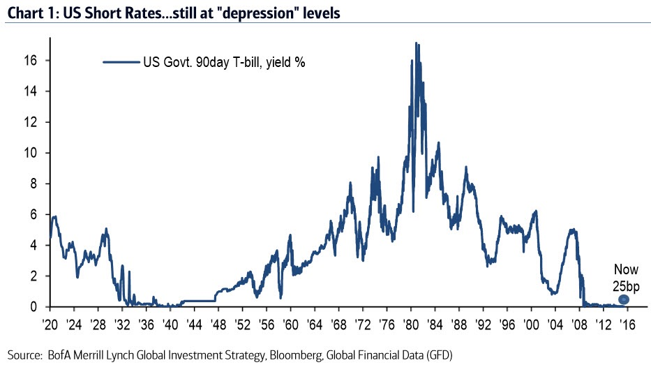 """The Fed's hike still leaves US and global interest rates close to """"depression era"""" levels (Chart 9) and history is littered with examples of central banks struggling to escape from zero rates (Fed 1937, BoJ 1994 & 2000). We will turn sellers of risk in early '16 because rising rates and falling profits are ultimately not a good combination for asset prices."""