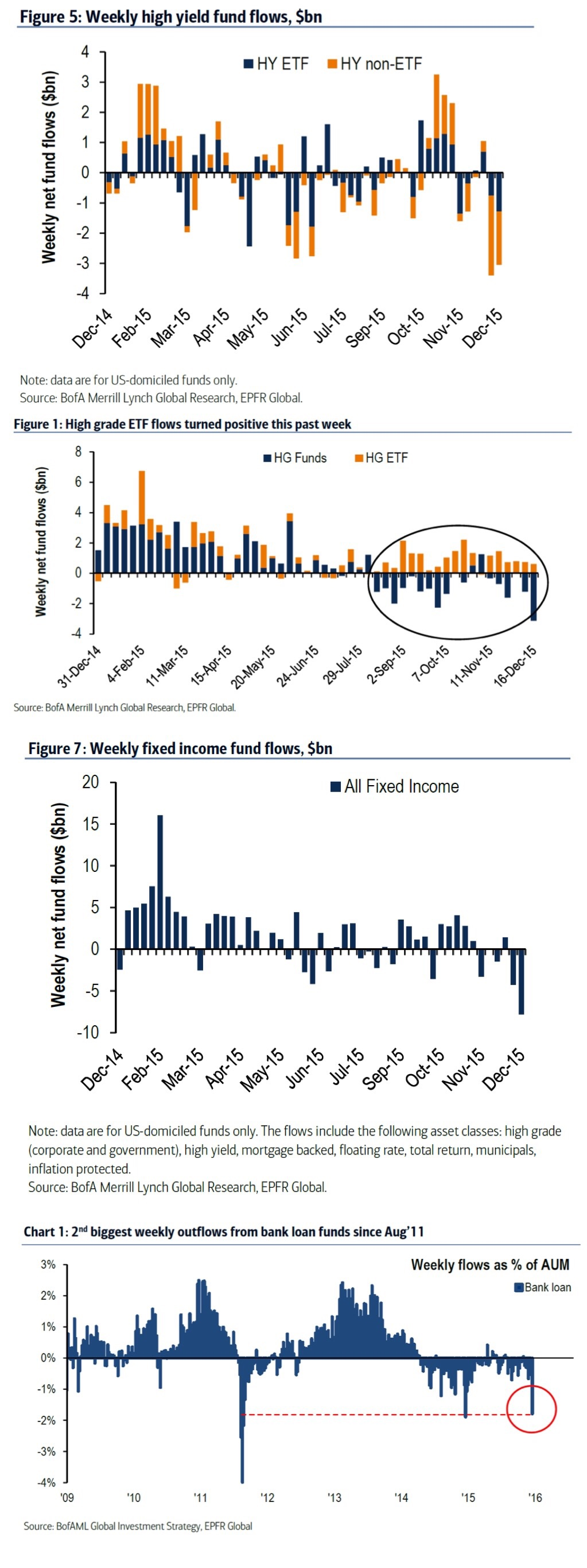 One word: Liquidations. An exodus of capital from debt across the board.  For the second consecutive week, high yield funds saw massive outflows the size of which eclipsed that seen during the August crash.  Even high grade (IG) funds saw the largest single weekly outflow in more than 15 months, also eclipsing that seen during the August crash.  Fixed income funds as a whole experienced a nearly $10bn outflow last week, the largest in more than 2 years!  Levered bank loans saw their second largest weekly outflow since August 2011!  Money has been rushing out from all kinds of debt funds and into cash at a furious pace. Do bond investors and traders believe the Fed has made a major P olicy error? The answer is pretty obvious.   Charts courtesy of BofAML