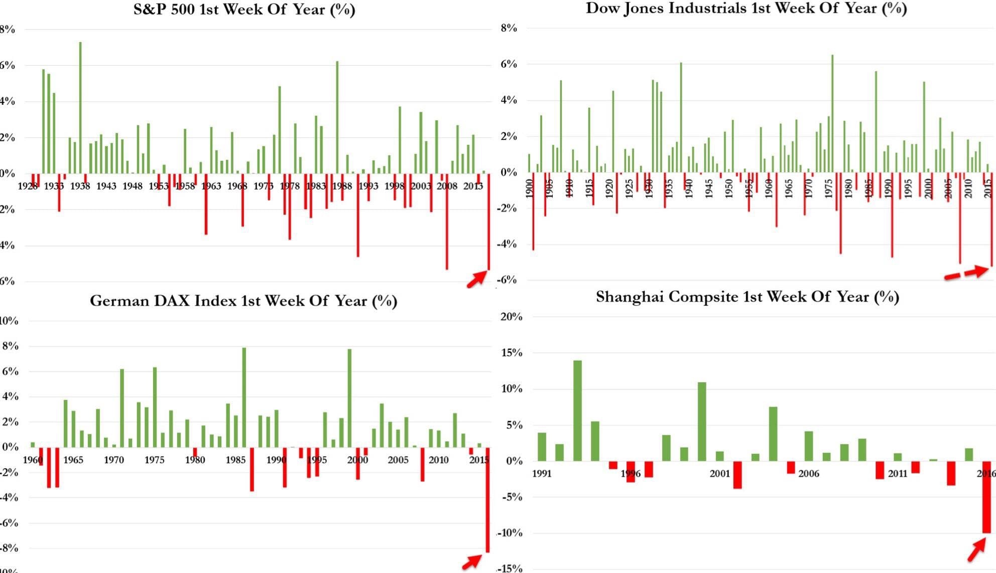 """""""The first week of 2016 has ended, and it was the worst ever for the financial markets which crashed a record amount in the fist 5 days of any year. #China #Markets #Trading""""   Business Of Finance on Facebook, 9 January 2016"""