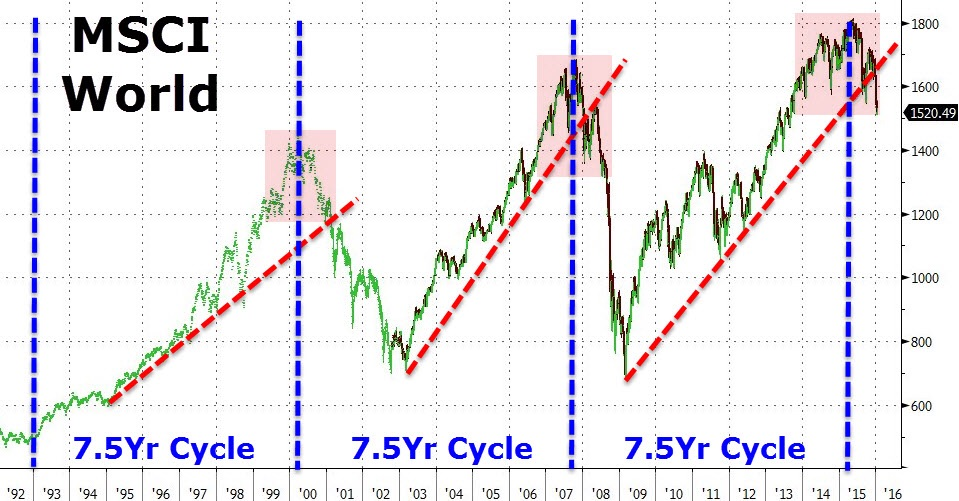 """""""There's something about these Grand Super Cycles that never cease to amaze us. This time, as if by the sheer virtue of time, a natural constant, global equities (as measured by the MSCI World Index) have finally rolled over as the 6-year rally has eclipsed itself. Market technicians instantly recognize the almost 3-year long 'head and shoulders' formation.    Almost every EM equity index is in a bear market (defined by a high to low decline of 20% or more). As each day passes, additional DM equity indices slip into their own respective bear markets (Europe, Canada, Japan, UK...). We're not laughing at this point, because at some juncture when denial morphs into delirium, panic selling ensues.    #Crash #TheBigShort #Markets #Stocks""""   Business Of Finance on Facebook, 21 January 2016"""