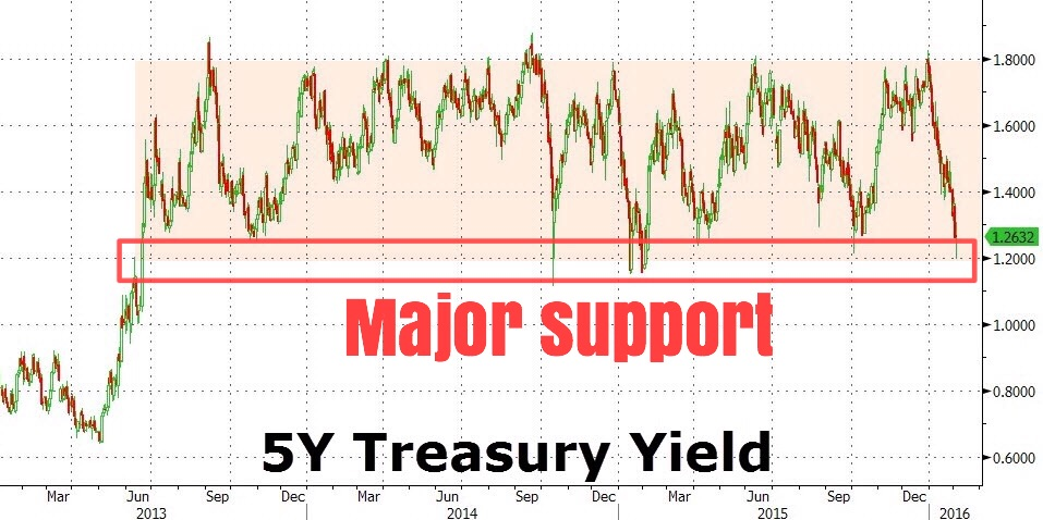 The yield of the 5-year U.S. treasury note is currently at major support around the 1.2% ballpark; price is at major resistance. Despite a Fed rate hike in December, the entire treasury curve has shifted downwards significantly, hallmarking an acute rush into safety as risk assets have seen incredible uncertainty and volatility. The question in our minds is if treasury yields will break their respective support areas and resume downwards, or if they'll bounce from current levels. The former would mean continued risk aversion flows, while the latter opens up another binary path of outcomes.