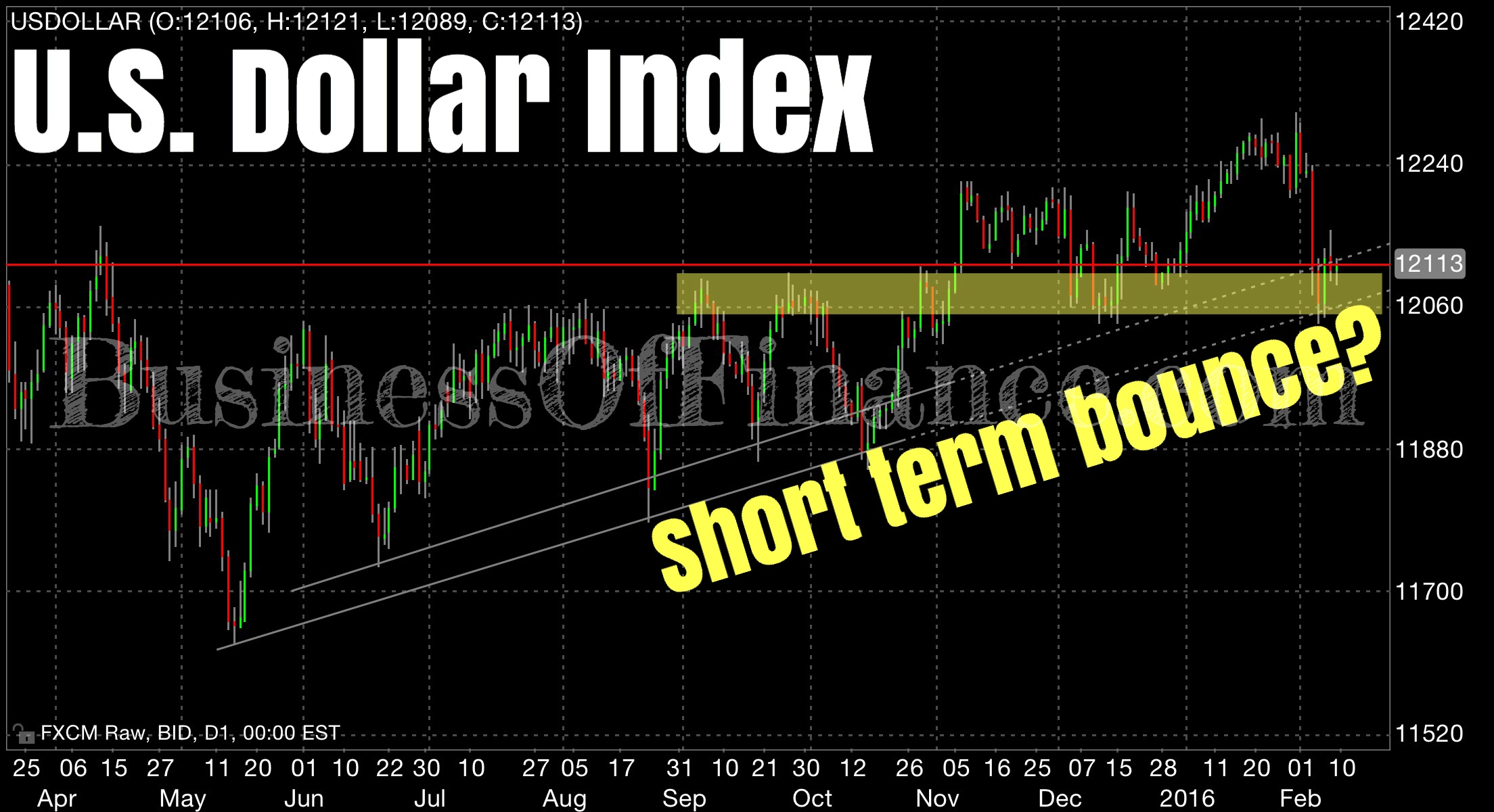 As we wrote in  last week's snippet , the U.S. dollar index (TWI DXY) remains at an important technical juncture as it now challenges a key long term trend line buffer that has supported a volatile bull trend for almost an entire year. Based on last week's reactive price action, we believe that more downside is likely for the medium to long term. For this to happen, the index has to clear specific technical support areas. In the broader sense, this technical take ties in with our overall view on the greenback.