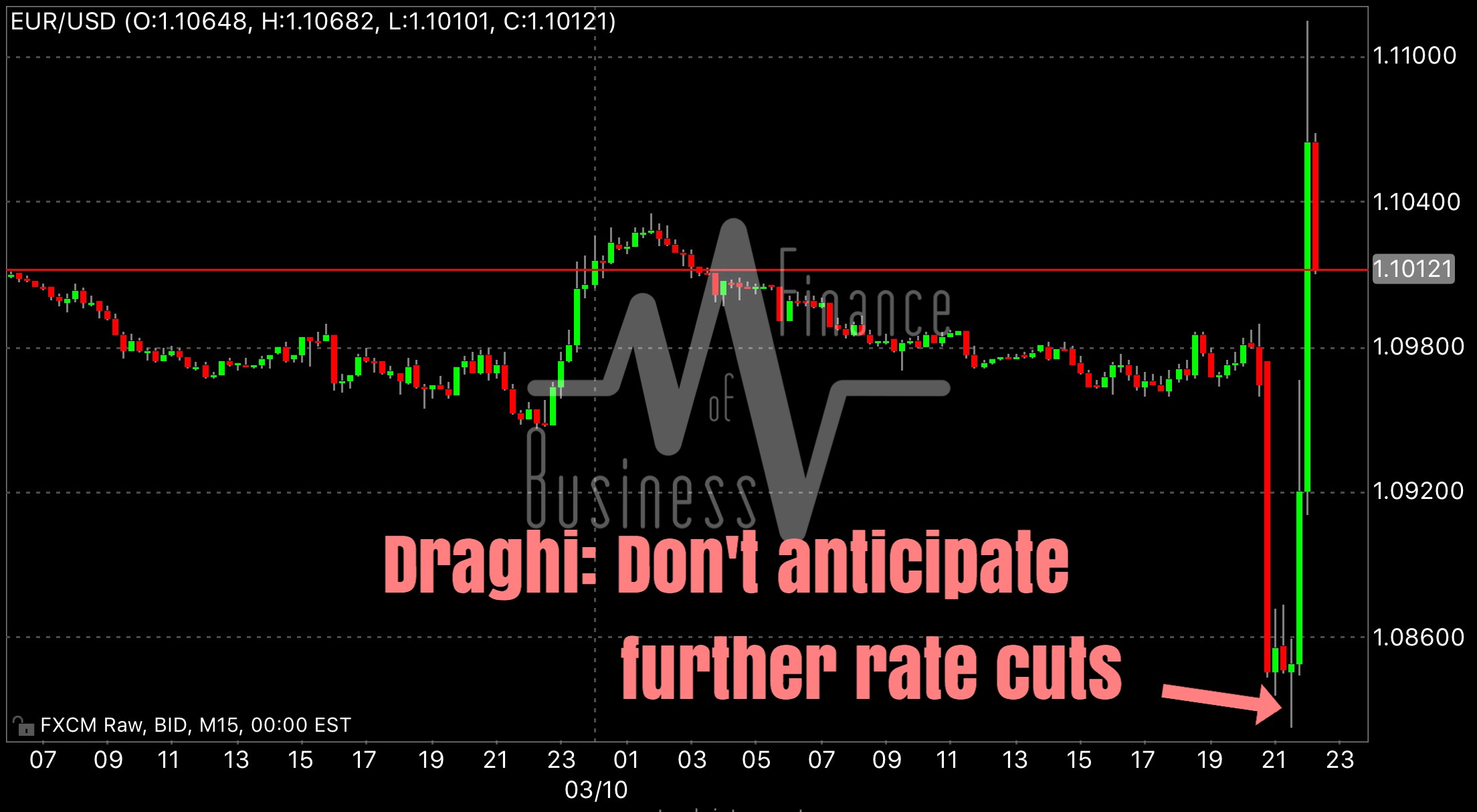 """""""Draghi just trolled the markets in his presser, once again. Euro erases all its post rate cut losses and clears the 1.11 figure! This is insane volatility.""""   Business Of Finance on Facebook, 10 March 2016"""