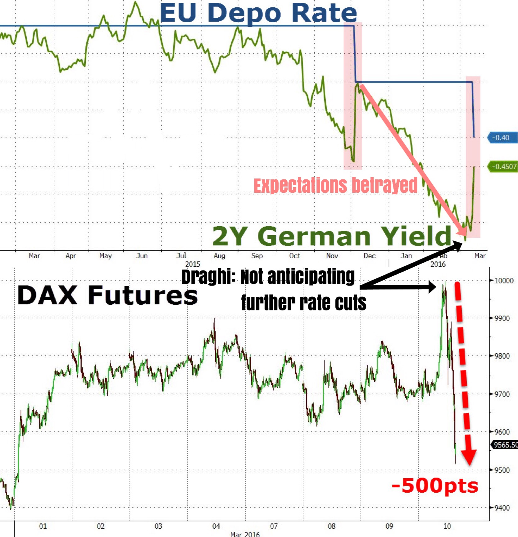 """""""Euro shorts (and correlation trades) have capitulated in earnest after Draghi pulled way back from promising further rate cuts in the coming months. Not only is the euro 140 pips higher that pre-ECB levels, European risk assets (and globally for that matter) are selling off hard.    And of course, European rates are rallying in convergence to where the ECB's o/n deposit rate currently sits. This isn't the first time Draghi has noosed euro shorts.""""   Business Of Finance on Facebook, 10 March 2016"""