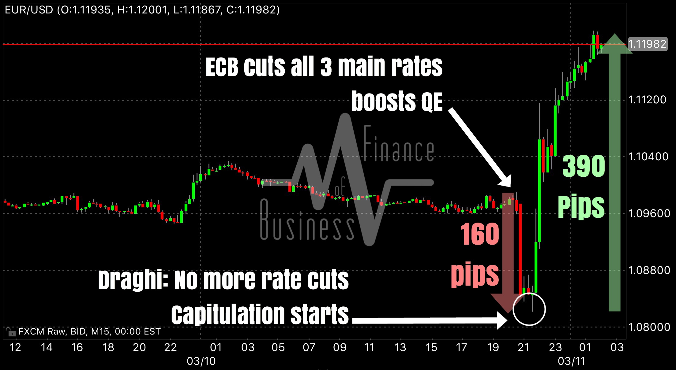 """""""A very wild and extremely volatile (painful) day for traders across most asset classes. After dropping just over 160 pips from pre-ECB highs, the euro (EURUSD) rebounded almost immediately after Draghi toned down his rhetoric on further interest rate cuts (which was exactly what markets have been discounting since January's meeting). The euro is now up a staggering 390 pips from its intraday lows! Global equities are all trading significantly weaker, while gold has resumed rallying on the heels of a weaker dollar (massive euro liquidations).    Lesson of the day? Know what you wish for!""""   Business Of Finance on Facebook, 11 March 2016"""