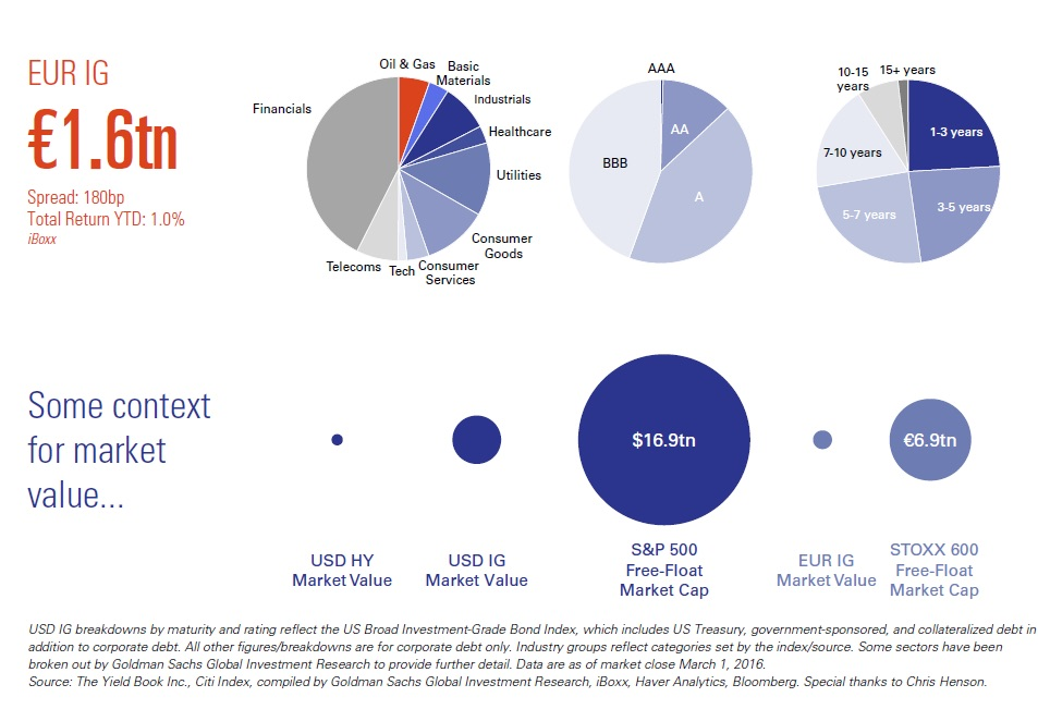 This infographic illustrates the relatively tiny size of the Euro IG (investment grade) corporate bond market (EUR denominated securities). At €1.6trn, EUR IG is only slightly larger than the HY (high yield) corporate bond market in the U.S. (USD denominated securities). About 40% of EUR IG debt are from financials (ineligible under the current updated PSPP framework). That leaves about €900bn of non-financial EUR IG securities for the ECB to potentially monetize.  Interesting to note that about 5 hours into the ECB's policy decision announcement, European IG CDX is diverging strongly from higher government bond (and financials) yields, in what is obviously the market's attempt to front run the ECB bidding for liquidity in the already thinning sea of IG debt.  Chart courtesy of Goldman Sachs