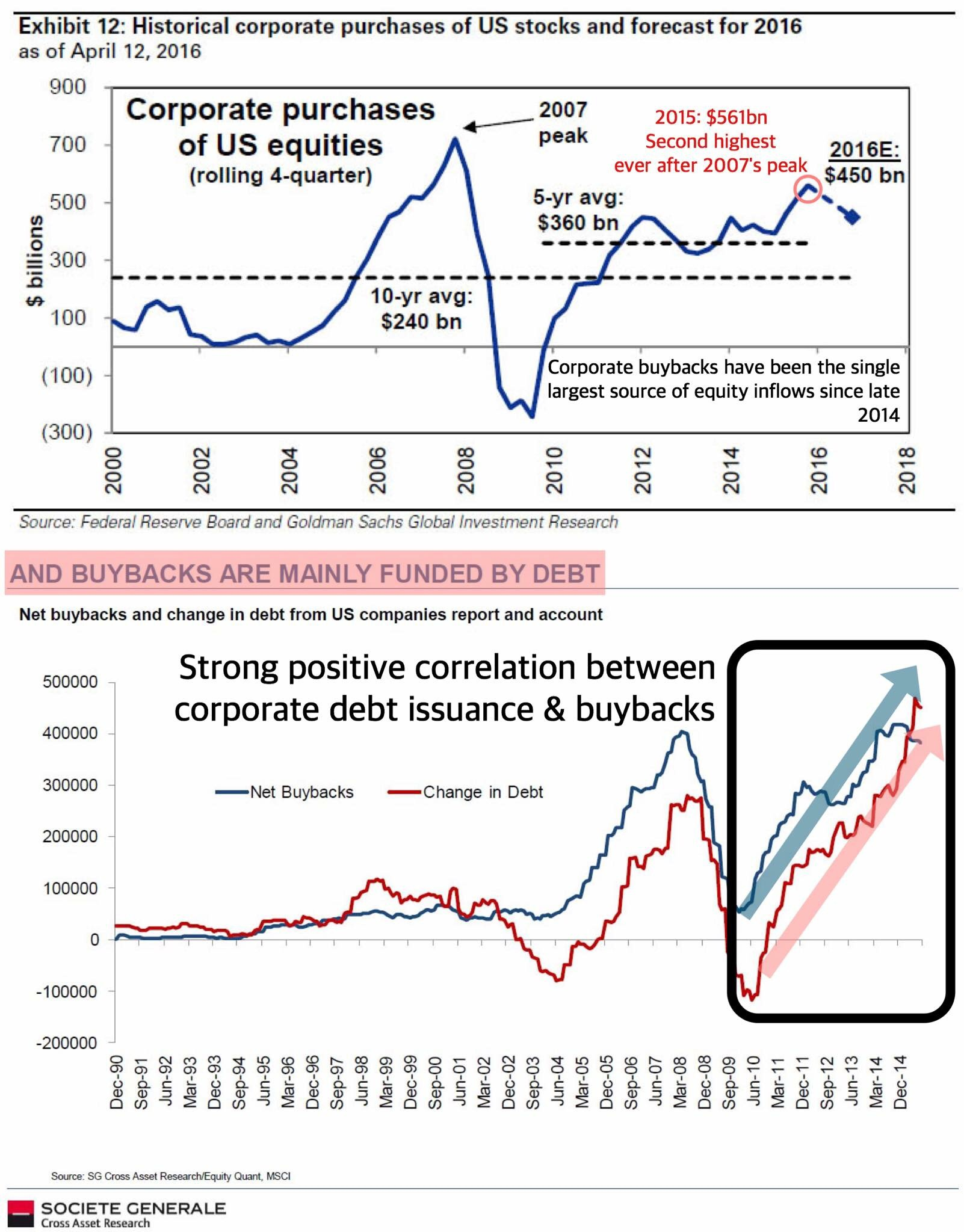 """""""We know that both smart money and retail money have been net sellers of U.S. equities for a good part of the last 6 months or so, but stock prices haven't fallen much if at all (ignoring the 2 volatility flares in August 2015, and in January 206). So who has been buying?    Simple: None other then the corporations themselves, share buybacks as they are called.    We have spoken a lot about this trend already but based on the latest EPFR data, Goldman has provided us with lots of clarity as to how much shares corporations have been repurchasing (with the guise of creating shareholder value by bolstering stock prices).    From Goldman:    """"Corporations purchased $561 billion of US equities during 2015, 40% higher than during 2014 ($401 billion) and the second highest level since at least 1952 ($721 billion in 2007). Managements remained committed to share repurchases (net of issuance) last year amidst modest US GDP growth of 2.4% and extended valuations. Outside of the Great Recession, corporates have been the primary source of US equity demand.    Buybacks will remain the key source of equity inflow in 2016.    We expect corporations will purchase $450 billion of US equities in 2016 and will remain the largest source of US equity demand. With the US economy expected to grow at a modest 2% pace and cash balances at high levels, firms are likely to continue to pursue buybacks as a means of generating shareholder value. We forecast S&P 500 EPS will rise by 9% to $110 this year from $100 in 2015 (see US Equity Views, March 14, 2016), which should also benefit allocation to buybacks.""""""""    Business Of Finance on Facebook, 16 April 2016"""