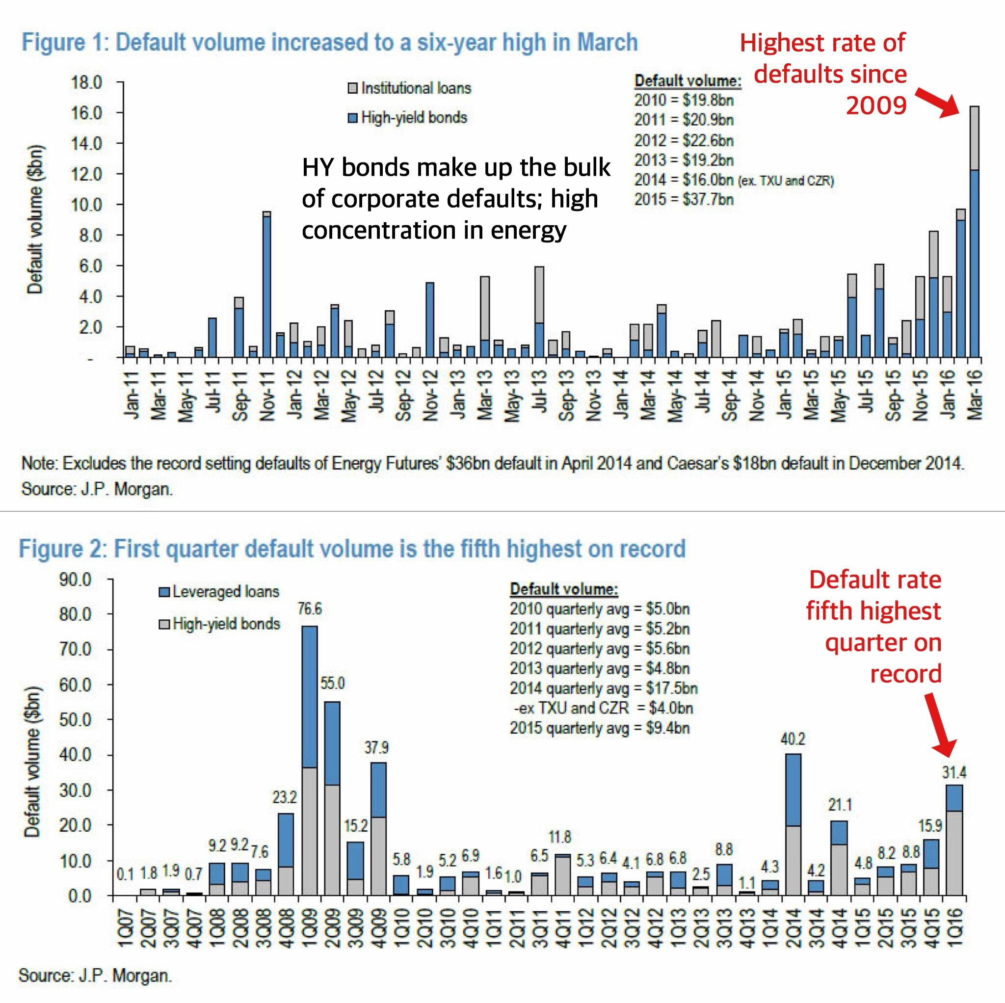"""""""The U.S. corporate default situation is not something you want to turn a blind eye to. Default volumes in March reached a staggering 6-year high, challenging that of 2009's Lehman peak. While a majority of the defaults are the result of energy firms going bust, this is spreading to related sectors such as materials. One can only imagine the poignant picture in other developed commodity-driven economies such as Canada where we presume the situation is multiples worse.""""    Business Of Finance on Facebook, 15 April 2016"""