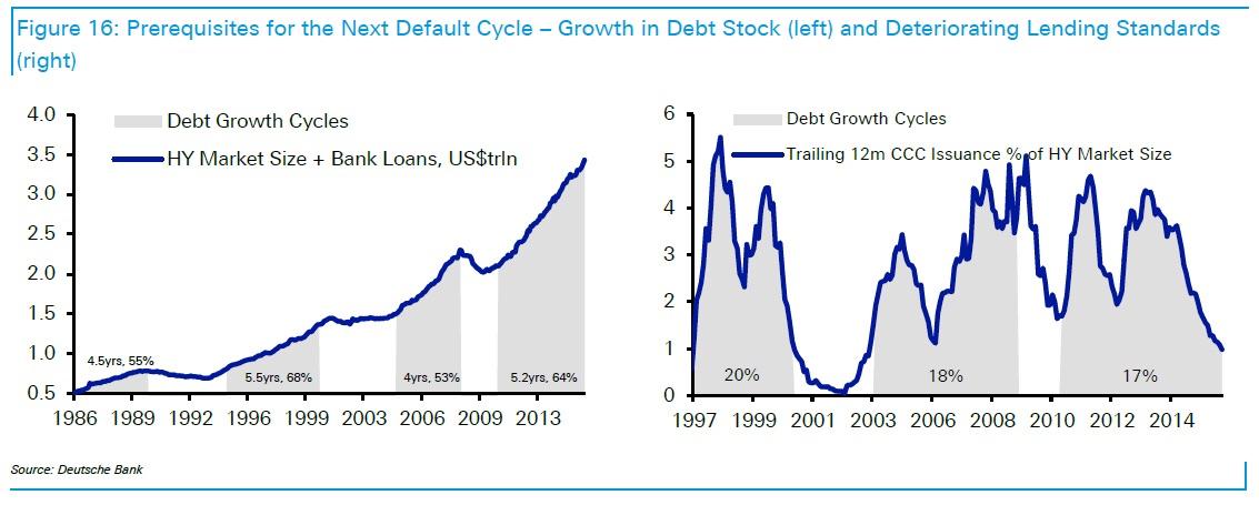 Charts courtesy of Deutsche Bank