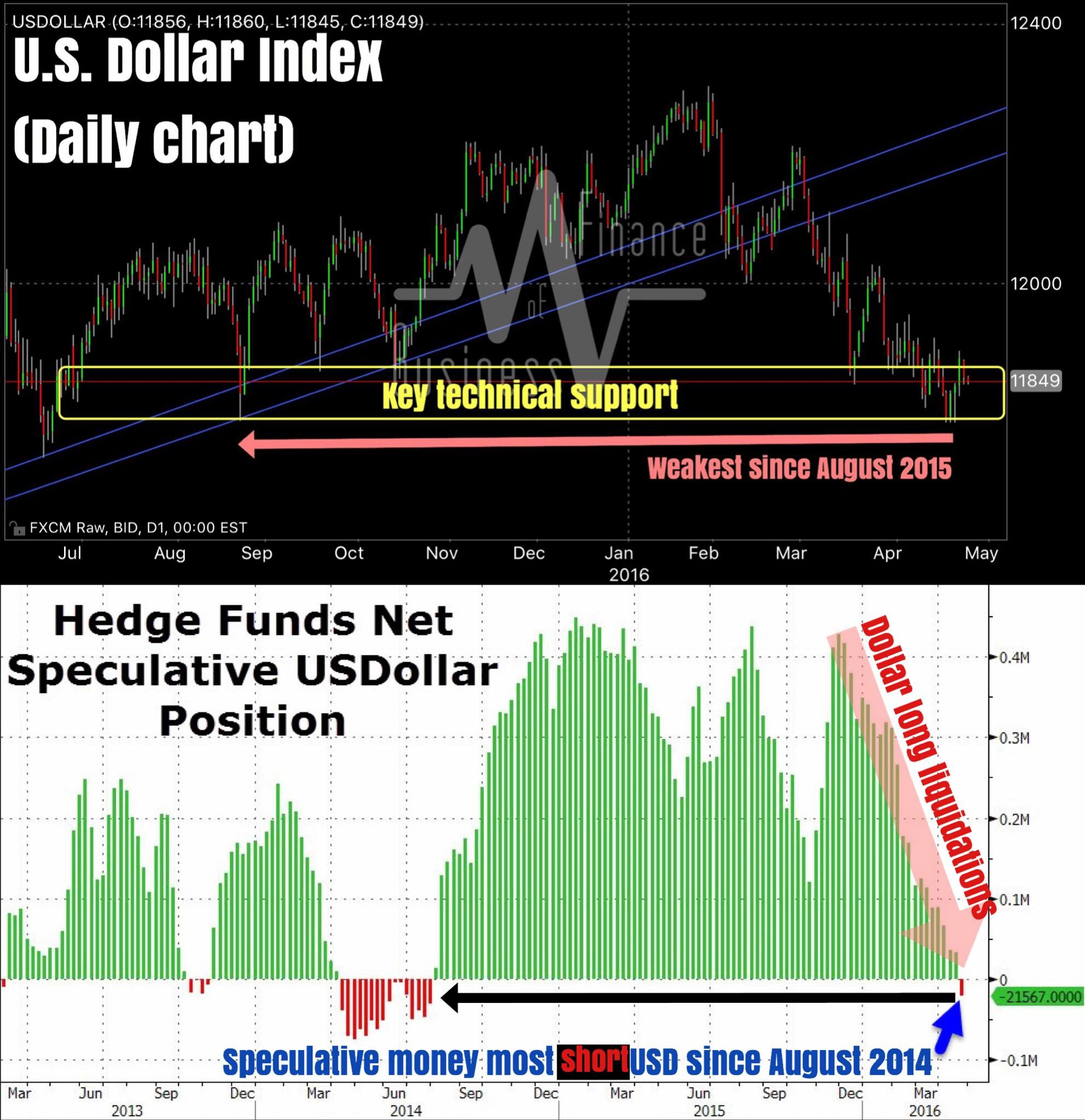 """""""Time to be wary about being short the dollar? Perhaps.    Technically, we are at a key support area on the DXY (dollar index), which has yet to be cleared on the downside.    Adding to that, speculative positioning has turned net short USD for the first time since August 2014. In other words, speculative (momentum chasing) money is the most short USD since almost 2 years ago. Much of dollar weakness has been the result of USD long liquidation as seen from positioning data. Will the opposite be true now? Is a short squeeze imminent?    The answer may lie with today's April FOMC statement due in 2 hours.""""    Business Of Finance on Facebook, 28 April 2016"""
