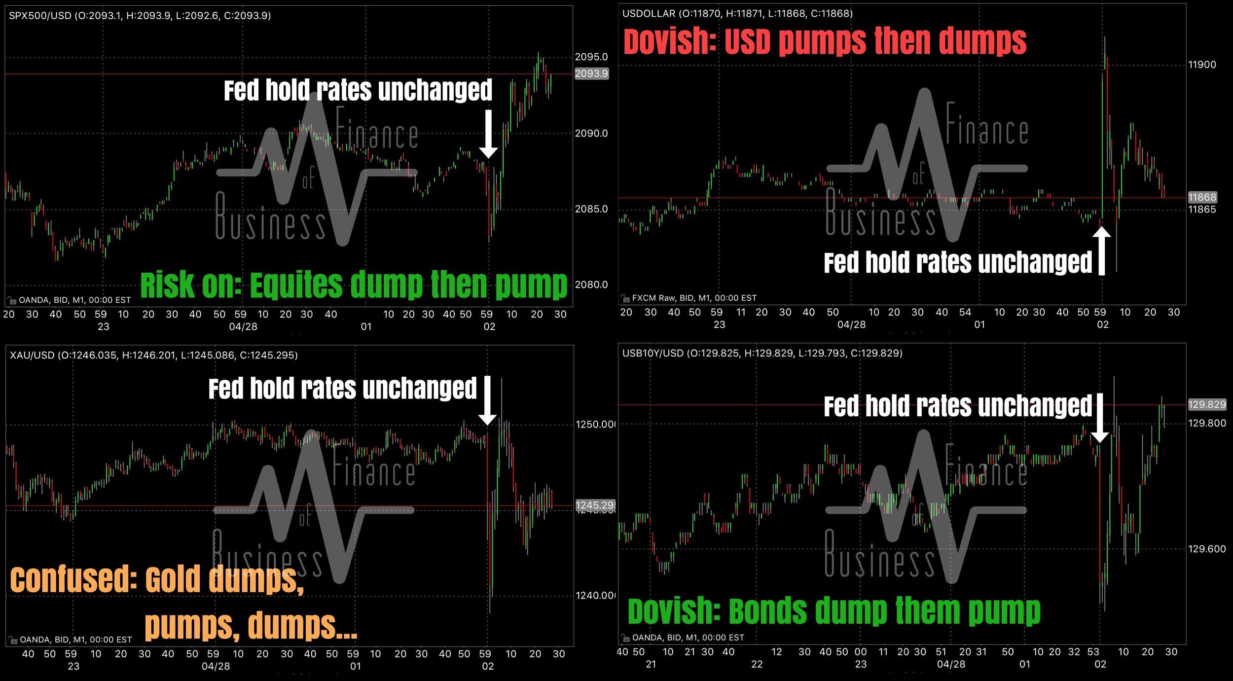 """""""The reaction across stocks, USD, gold, and U.S. treasuries post a quasi-dovish FOMC, or what we call a """"hawkishly-dovish"""" statement.    Equities are higher post event as risk flows turn positive after the initial knee jerk lower. SPX is attacking the week's highs as we go to print.    The U.S. dollar is weaker post event after initially ramping, again on a knee jerk. It seems market participants view the April statement as more bearish the dollar than bullish, despite FOMC having removed the emphasis on negative global risks, and reasserting that the labor market is on track to reaching full employment.    Bonds are higher (yields lower) post event, and are perhaps the single most directional asset class here other than equities. Markets clearly view the statement as dovish — Bullish for equites and bonds, bearish for dollar.    And lastly, Gold remains confused after dumping on a knee jerk, then rallying to unchanged, then dumping again before somewhat stabilizing slightly lower pre-FOMC. We note that silver is trading much stronger than gold is.""""    Business Of Finance on Facebook, 28 April 2016"""