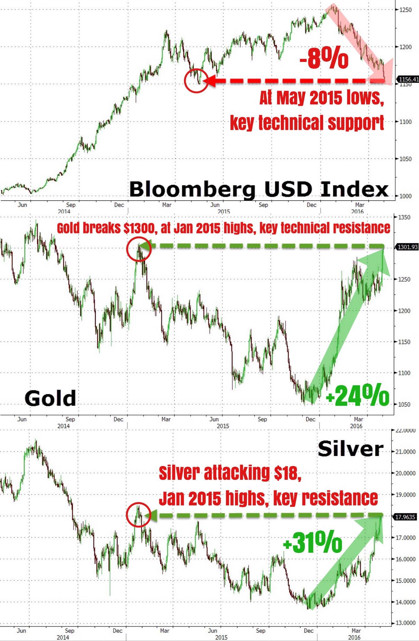 """""""While we have been writing extensively on the weakness of the U.S. dollar and resulting strength in commodities such as the precious metals (gold, silver, platinum), we can not give less of a damn when it comes to being realistic. Now is the time to be realistic, we feel.    Just on the technical side of the market (price action and market structure), the DXY (U.S. Dollar Index) is currently at its May 2015 lows which is a key technical support area. Gold and silver are conversely at their January 2015 highs which are both key technical resistance areas. Gold managed to trade briefly above the key psychological big figure of $1300.    Since their respective inflection points, the DXY is down -8%, gold up +24%, and silver +31%. These are some seriously big numbers that were talking about. 8% is a huge deal for a currency index, for the lesser learned of you.    We also note that positioning data indicates that large speculators (momentum chasers) are heavily long gold and silver, and have turned net short the DXY for the first time since 2012 (the most short USD in more than 3 years)...    We aren't bearish the precious metals or bullish the USD. In fact, if you've been following us, we have been advocating long exposures in the precious metals complex since early February, and have been shorting the USD since around the same time.    This is merely a heads up to traders and opportunistic folks, if you get what we mean. Trade accordingly...""""    Business Of Finance on Facebook, 2 May 2016"""