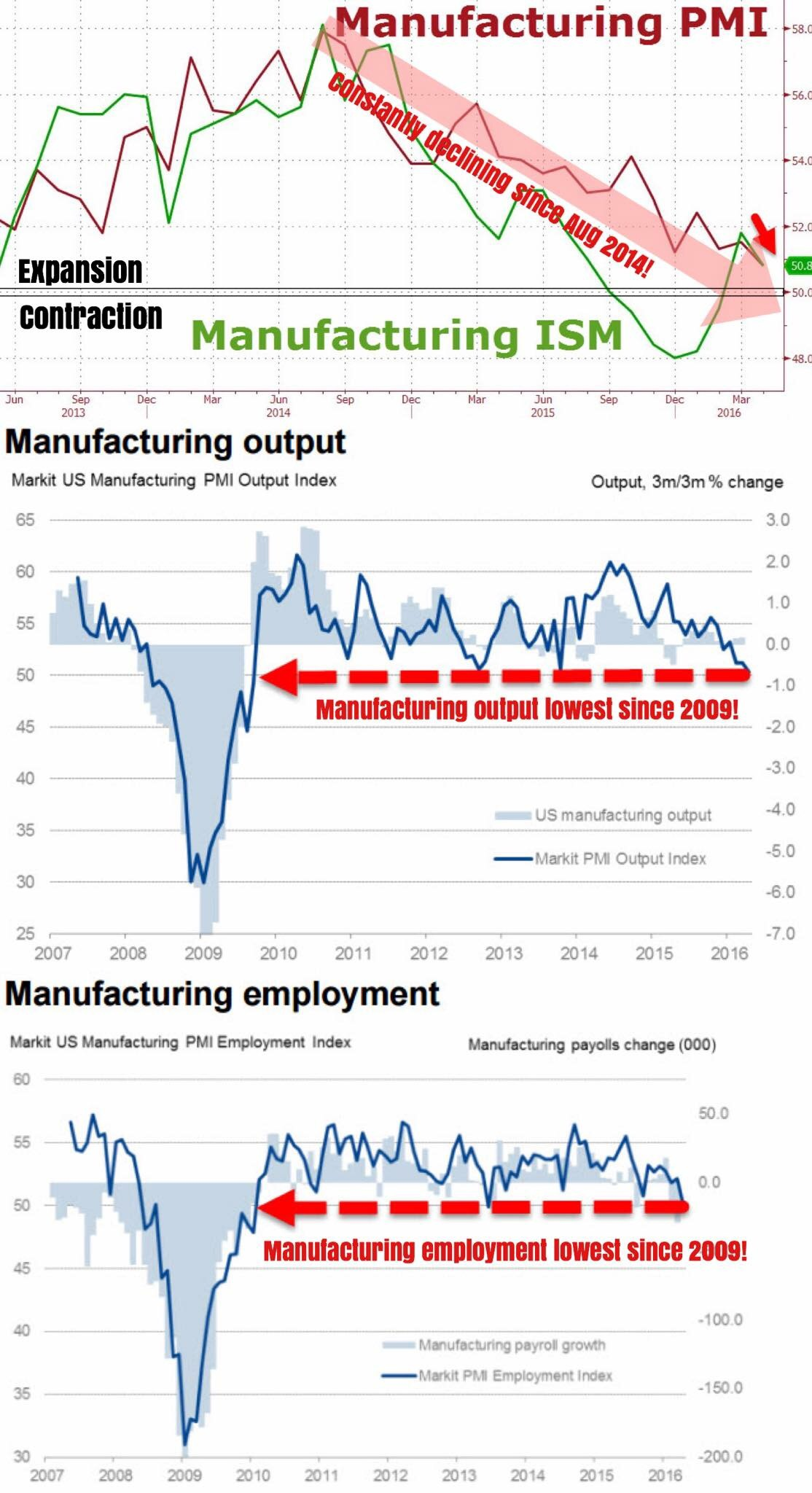 """""""It keeps getting worse... And worse... And worse... Until both U.S. manufacturing PMI and ISM composites head into contraction; we're just a hairline away from the 50 mark. Both widely watched macro indicators have been declining consistently since August 2014, with ISM dipping below 50 to lows of 48 in December last year!    Both the PMI manufacturing output and employment are currently at 2009 levels, when the American economy was still reeling from the aftershocks of the grimmest recession since the Great Depression. Yellen, we have a problem.""""    Business Of Finance on Facebook, 2 May 2016"""