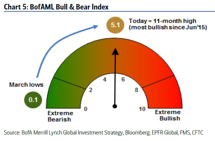 Chart courtesy of BofAML