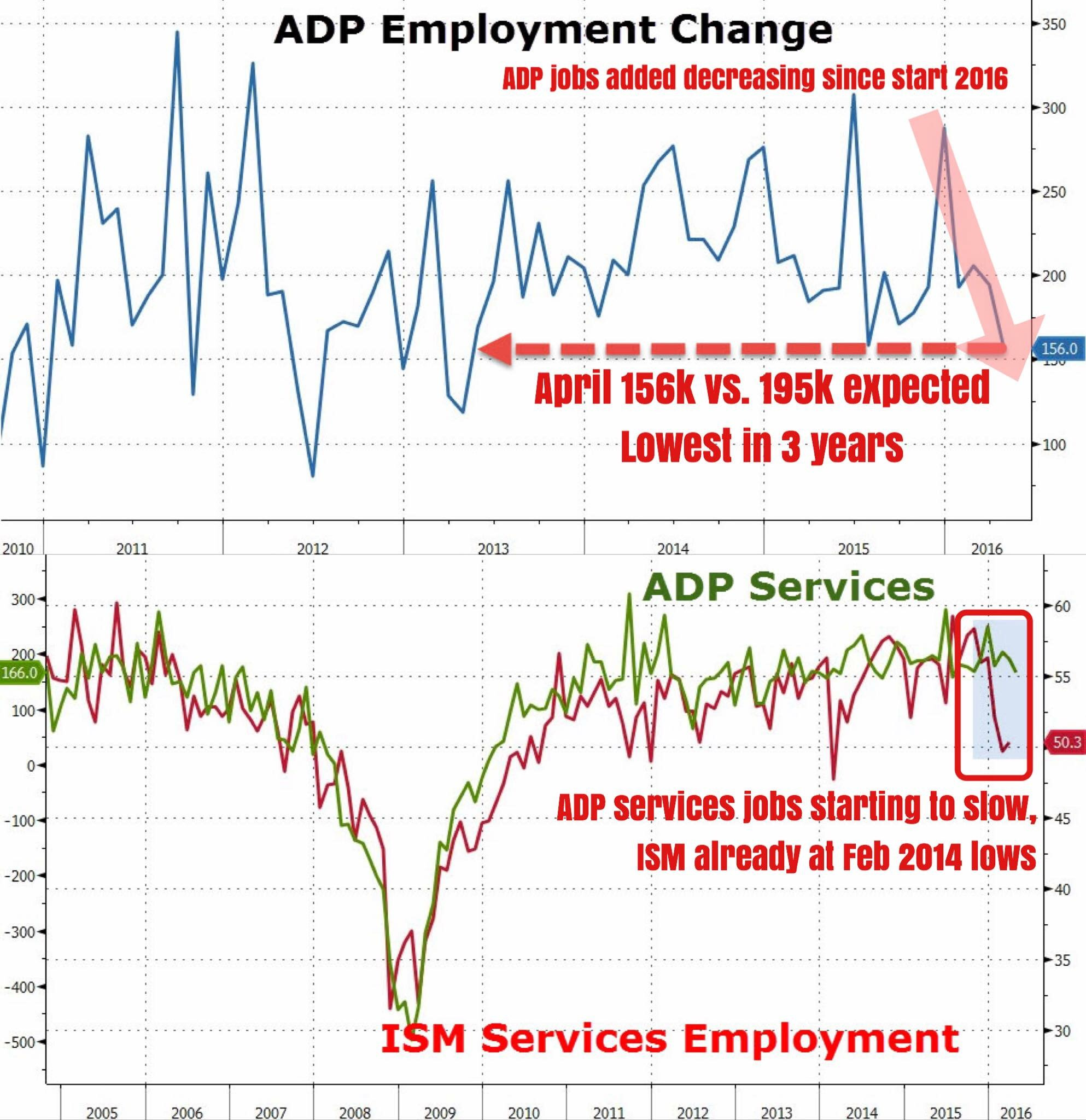 """This isn't good. The just released April ADP employment came in at +156,000 jobs added vs. expectations of +195,000, a huge miss and puts the rate of jobs growth at the slowest in 3 years. With NFPs upcoming this Friday, this does indeed serve as a grim harbinger for a miss.    Both the ADP and ISM services employment metrics have also declined, with the latter already at early 2014 lows. The situation in manufacturing is even worse.""    Business Of Finance on Facebook, 4 May 2016"