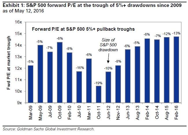 Chart courtesy of Goldman Sachs