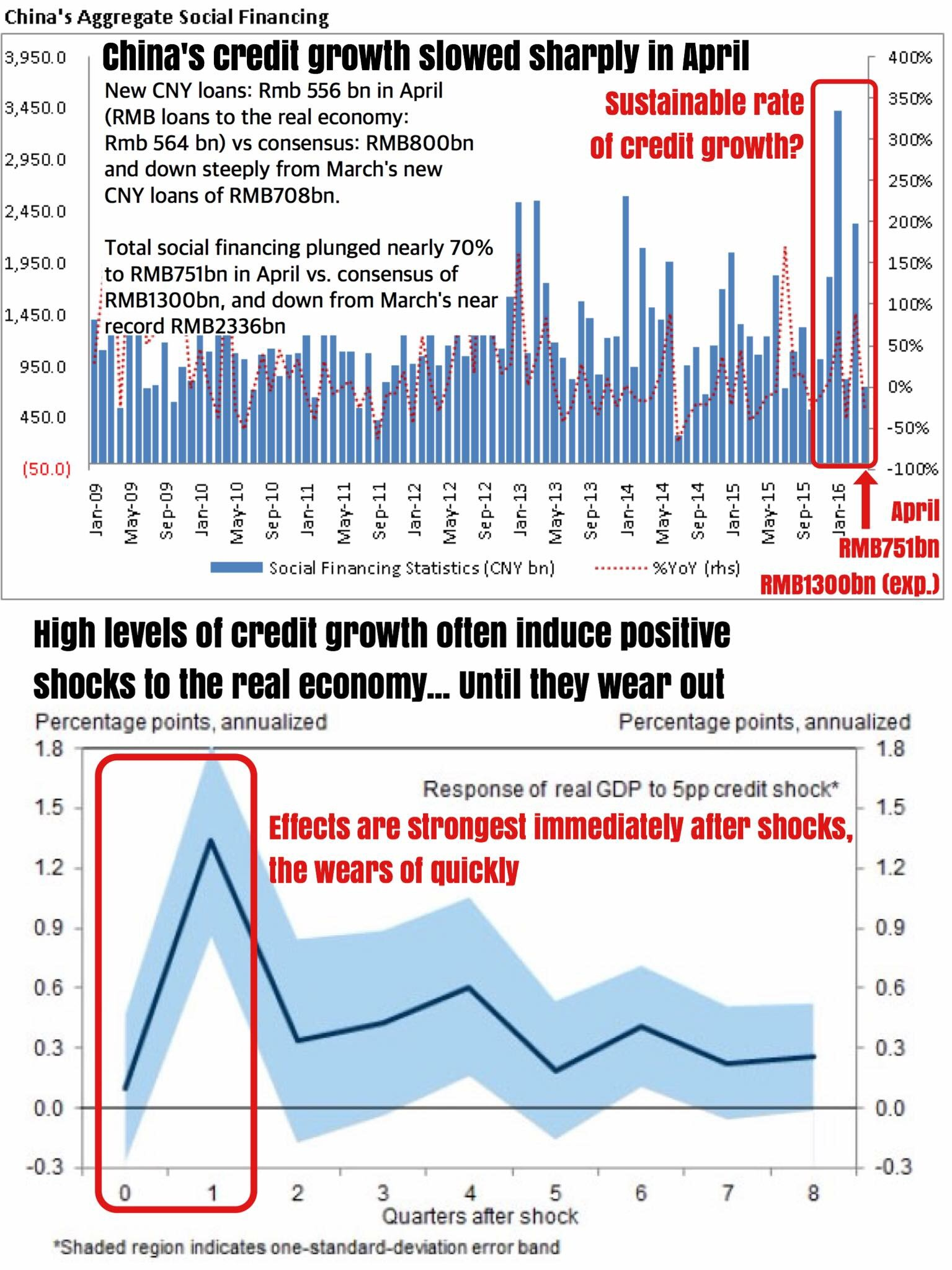 """""""China's credit growth (new CNY loans & social financing) slowed very sharply in April from March's blistering increase. Why does this matter more than anything else? Because if you even bothered to look at why the world's second largest economy has been able to """"growth"""" at such officially-reported (or claimed) rates, it's been mostly due to the breakneck speed of which credit has been expanding. Credit fueled growth, that's what it is.    Earlier Friday, China reported that total social financing (TSF) for April fell 70% from March, coming in at RMB751bn (still very high) vs. consensus expectations of RMB1.3trn. New CNY loan creation also slowed sharply in April to RMB556bn vs. consensus expectations of RMB809bn.    To place things in context of how insanely volatile the credit growth situation in China really is, January saw TSF increase by a whopping 63% YoY. April saw TSF fall by more than 15%. That's a delta of nearly 80% in 3 months. Go figure.    Also, M2 growth slowed in April and money velocity fell, indicating that consumption has probably also fell.    Watch this key metric each month because we strongly believe it's what holds the Chinese economy together. Should we see consistent drops in credit growth, you know almost certainly that the world's second largest economy and largest producer of exports is in deep water.    From Goldman:    """"Slower credit growth in April was likely the partial result of tighter liquidity conditions in the interbank market. Administrative controls might have played some role as well. Higher yields and credit spread may also contributed given the decrease in corporate bond net issuance under TSF. There were also some crowding out effects of very large amount of local government bond issuance which were mostly bought by banks.    Fiscal deposit change was a major drag on M2 growth. Fiscal revenue growth was as high as 14.4%, mainly because of attempts by the government to collect the last month's operation tax before they are """