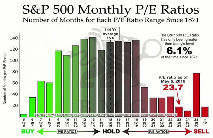 """""""Are American stocks expensive of cheap relative to 144 years of history? This chart holds the simple answer. The longest term average P/E for the S&P 500 is 15.6x. The current trailing P/E is 23.7x. This puts the current standing in the 95th percent tile of all record months over 144 years. P/E ratios have only been higher than today's level 6.1% of the time since 1871.    So you decide if stocks are cheap or expensive...""""    Business Of Finance on Facebook, 13 May 2016"""
