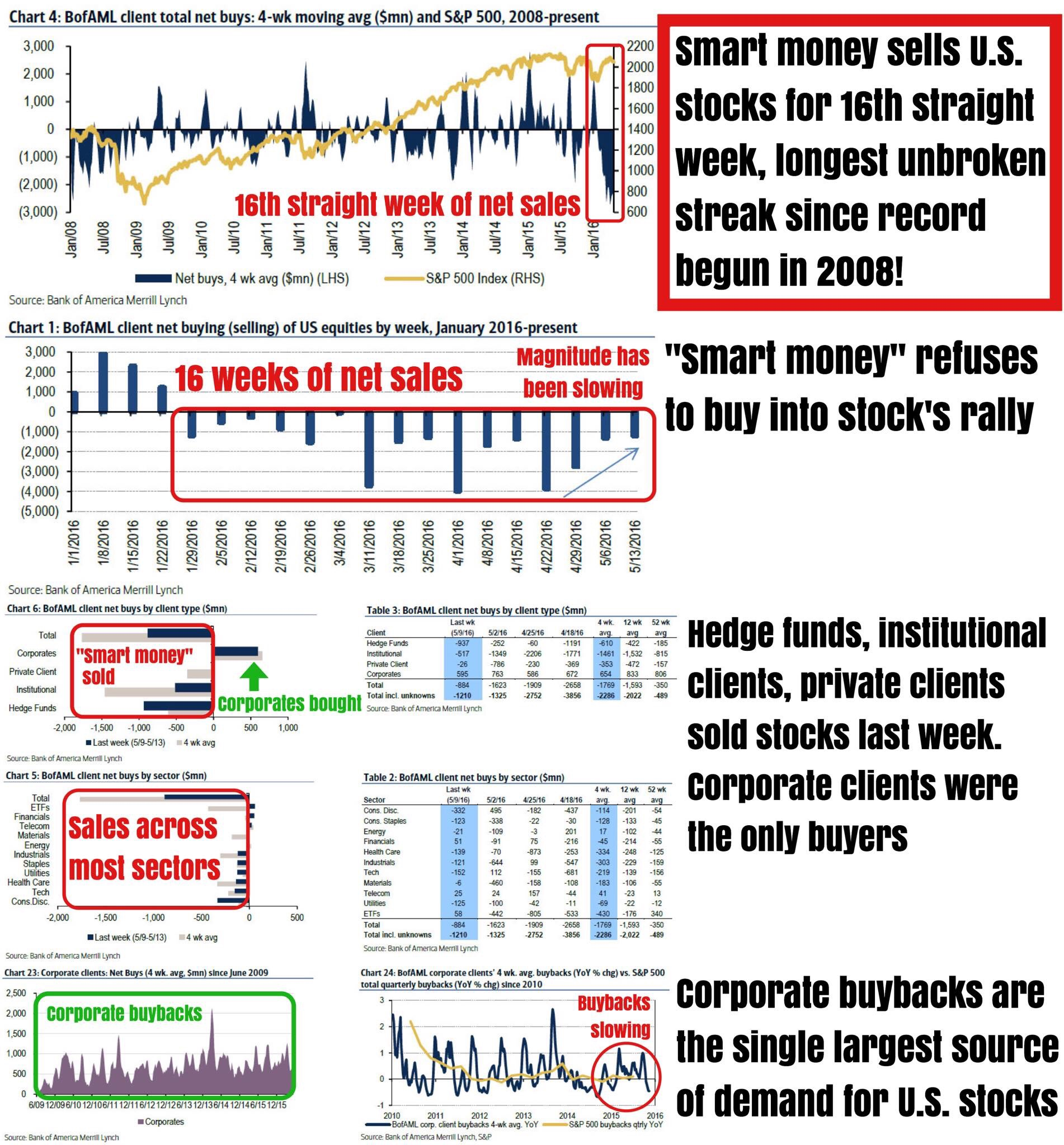 """""""16 weeks. 16 unbroken weeks of straight out selling by """"smart money"""", making this the longest ever streak on record. For the last 6 weeks we have been painstakingly documenting what this group of the so called """"smart money"""" (made up of hedge funds, institutional clients, and private clients) have been doing with their money. They have been selling, and happily away as the broad stock market has gone just about no where in the last 4 months.    Honestly, we're sick and tired of reporting on this each week, where we'll almost certainly know next week brings the streak to 17, then to 18, and so on. You get the point. It's an incredibly stubborn trend, which although shows signs of weakening, should be not be turning anytime soon absent a huge swing in stock prices (which itself is not as likely as one might believe).    So, we leave you with BofAML's update via its weekly Client Flow Report:    """"Last week, during which the S&P 500 fell 0.5%, BofAML clients were net sellers of US stocks for the 16th consecutiveweek—continuing the longest uninterrupted selling streak in our data history (since '08).    Institutional and private clients were still sellers as well, but sales by these groups were both their smallest since Feb. Net sales were entirely in large caps last week, as both small and mid-caps saw net buying. Buybacks by our corporate clients decelerated last week, and month-to-date are tracking below typical May levels. Year-to-date, buybacks are tracking slightly above 2015 levels but below 2014 levels.    Net sales were led by Consumer Discretionary stocks, where misses from several retailers caused a sell-off in the sector last week. Health Care saw the next-largest outflows; this sector continues to have the longest selling streak at eleven consecutive weeks, hurt by a positioning unwind and political uncertainty in an election year Financials and Telecom stocks, plus ETFs, saw net buying last week; Telecom has the longest buying streak of any sector at three """