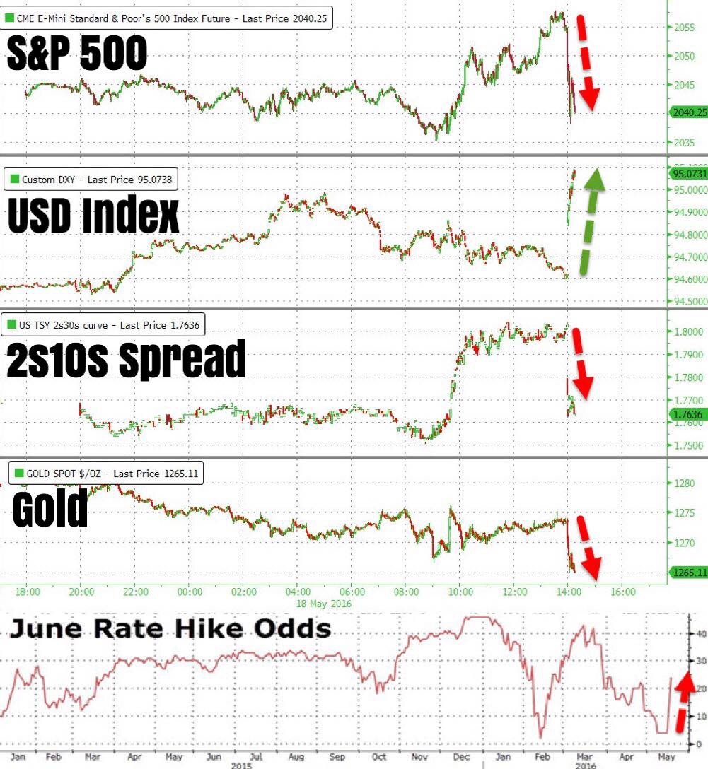 """""""The aftermath post April's FOMC minutes: Stocks down (risk off), USD strength (as we forewarned), yield curve flatter (rate hike discount), gold down (again, as we forewarned).    Most importantly, June rate hike odds per the FF futures market is currently above 30%, from lows of 4% immediately after 28 April's FOMC statement.    Still, too early to say """"told ya so"""", more waiting. Portfolio long USD exposure doing well.""""    Business Of Finance on Facebook, 18 May 2016"""