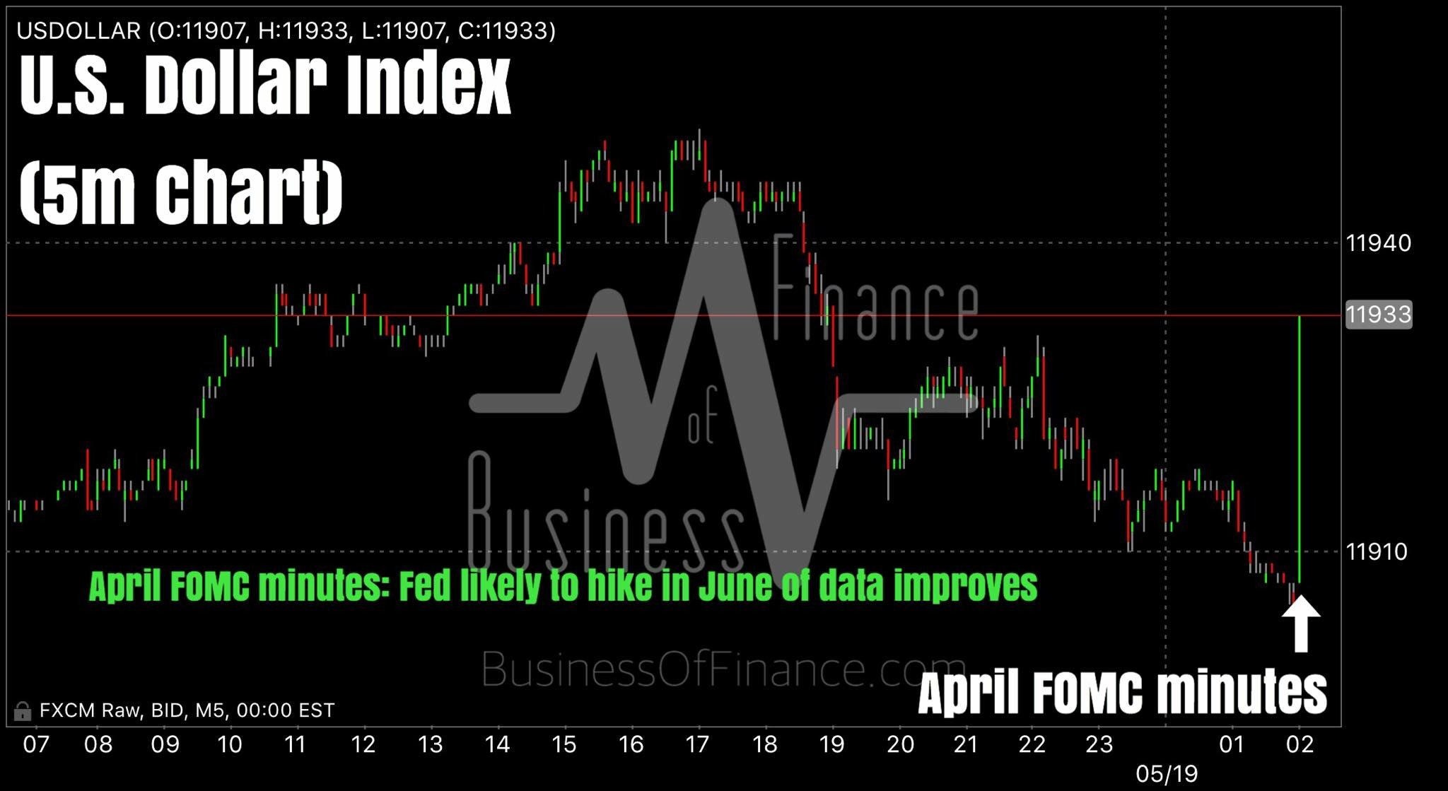 """""""April FOMC minutes: Fed likely to hike rates in June should data improve.    Dollar is higher post release.    Bulletin headlines:    MOST FED OFFICIALS SAW JUNE HIKE `LIKELY' IF ECONOMY WARRANTED    FED: RANGE OF VIEWS ON WHETHER DATA WOULD SUPPORT JUNE HIKE    FED: MANY OFFICIALS NOTED GLOBAL RISKS NEED `CLOSE MONITORING'    FED: OFFICIALS WANTED TO KEEP `OPTIONS OPEN' FOR JUNE    Key pointers:    Most participants judged that if incoming data were consistent with economic growth picking up in the second quarter, labor market conditions continuing to strengthen, and inflation making progress toward the Committee's 2 percent objective, then it likely would be appropriate for the Committee to increase the target range for the federal funds rate in June.    Many participants noted that downside risks emanating from developments abroad, while reduced, still warranted close monitoring. For these reasons, participants generally saw maintaining the target range for the federal funds rate at ¼ to ½ percent at this meeting and continuing to assess developments carefully as consistent with setting policy in a data-dependent manner and as leaving open the possibility of an increase in the federal funds rate at the June FOMC meeting.    Some members expressed concern that the likelihood implied by market pricing that the Committee would increase the target range for the federal funds rate at the June meeting might be unduly low.    Many participants noted that downside risks emanating from developments abroad, while reduced, still warranted close monitoring.    Regarding the possibility of adjustments in the stance of policy at the next meeting, members generally judged it appropriate to leave their policy options open and maintain the flexibility to make this decision based on how the incoming data and developments shaped their outlook for the labor market and inflation as well as their evolving assessments of the balance of risks around that outlook.    Some participants n"""