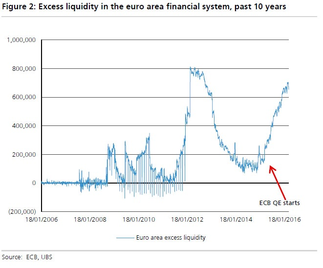 Chart courtesy of UBS